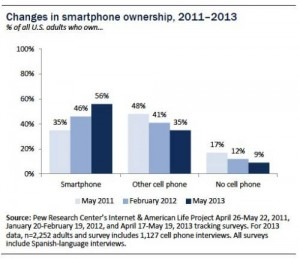 Pew Internet Smartphone Ownership 2011 to 2013