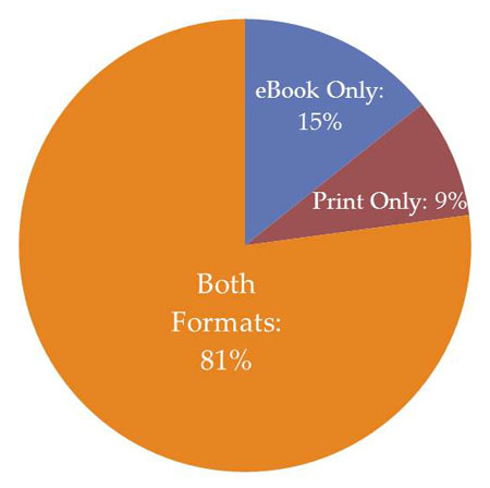 Print book or eBook or both-What format have you published