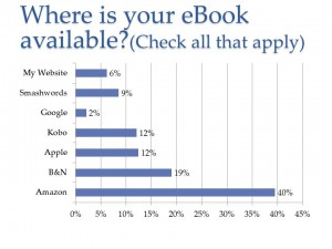 Where is your eBook available? (ebook publisher survey)