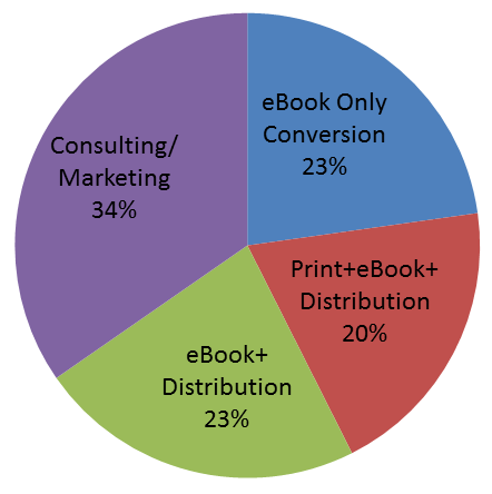 Sellbox 2013 publishing services by type