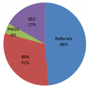 Sellbox sources of revenue in 2013