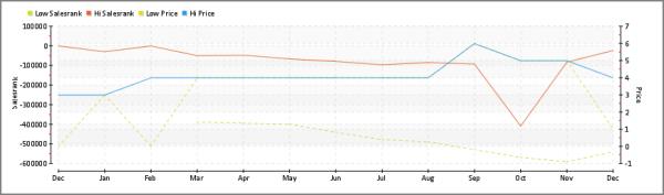 Successful eBook Publishing-David Wogahn-Sale Rank Performance Relative to Price