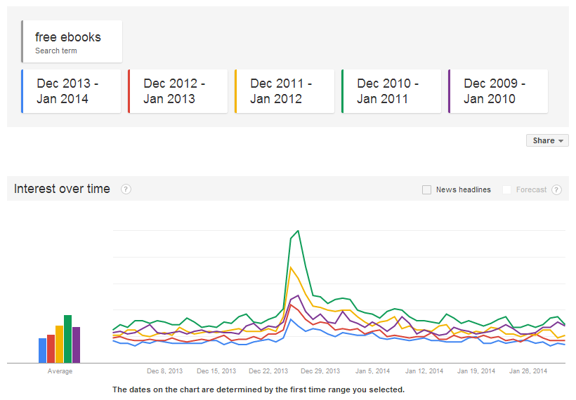 Searches for free ebooks peaked in December 2010