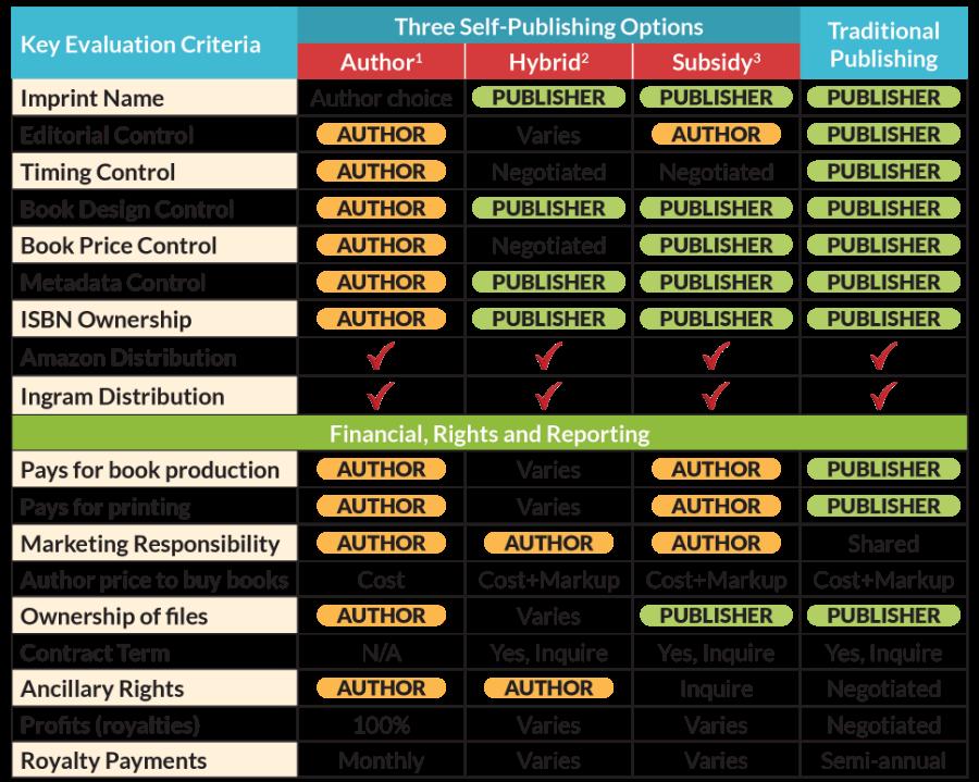 Author self-publishing comparison of traditional, hybrid publishing, subsidy publishers