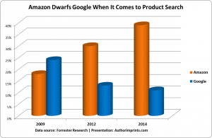 Amazon Dwarfs Google When It Comes to Product Search-Forrester Research_AuthorImprints