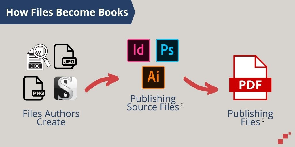 How Files Become Books-Self-publishing file types