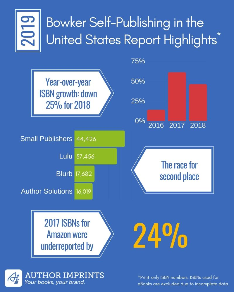 Bowker Self-Publishing Report Analysis-5 Surprising Findings for 2019